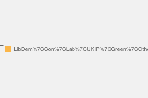2010 General Election result in Kingston & Surbiton